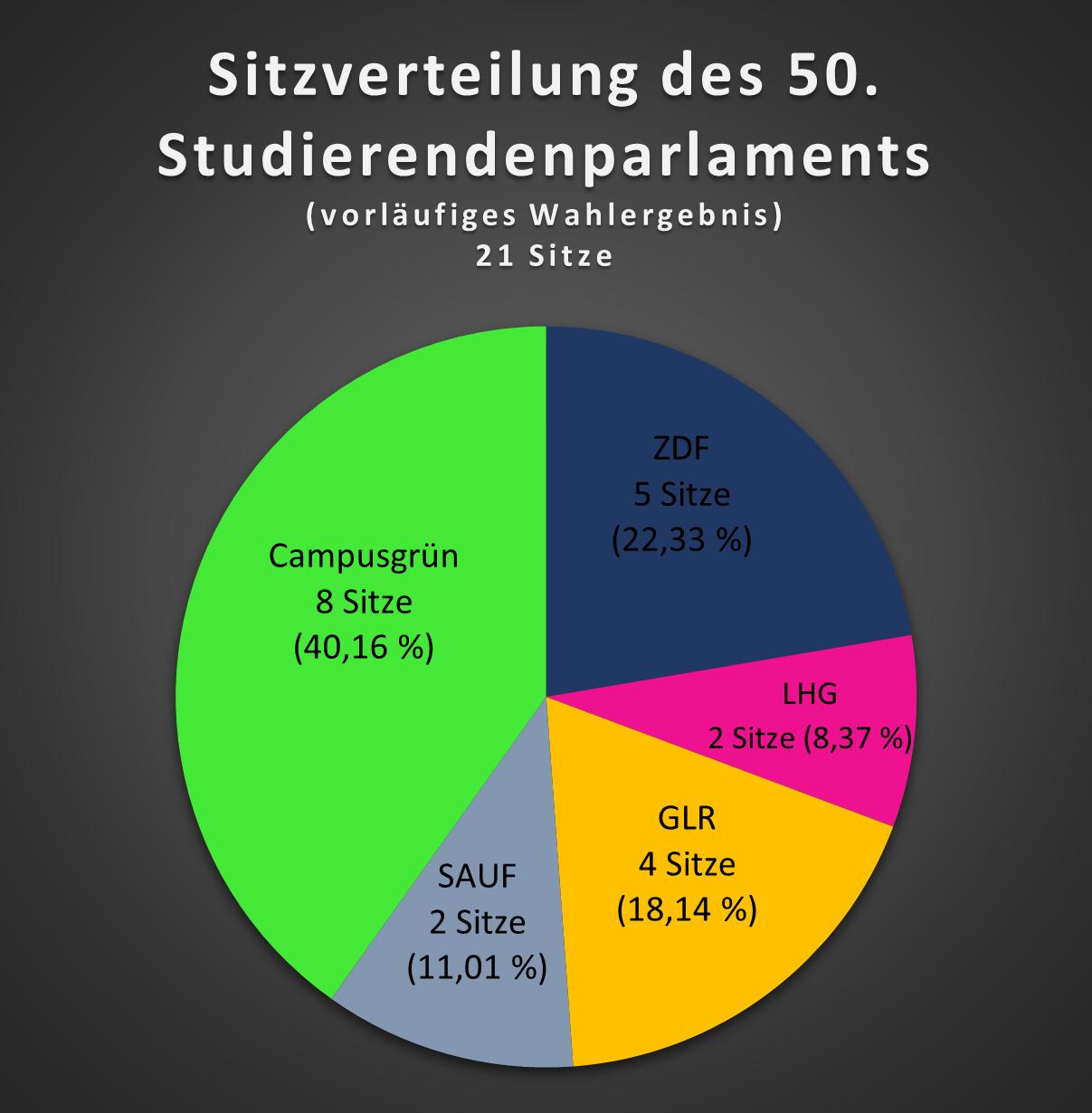 Sitzverteilung im 50. Studierendenparlament entsprechend des vorläufigen Endergebnisses, Grafik: td